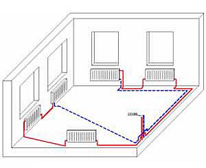 Pазводки системы отопления дома